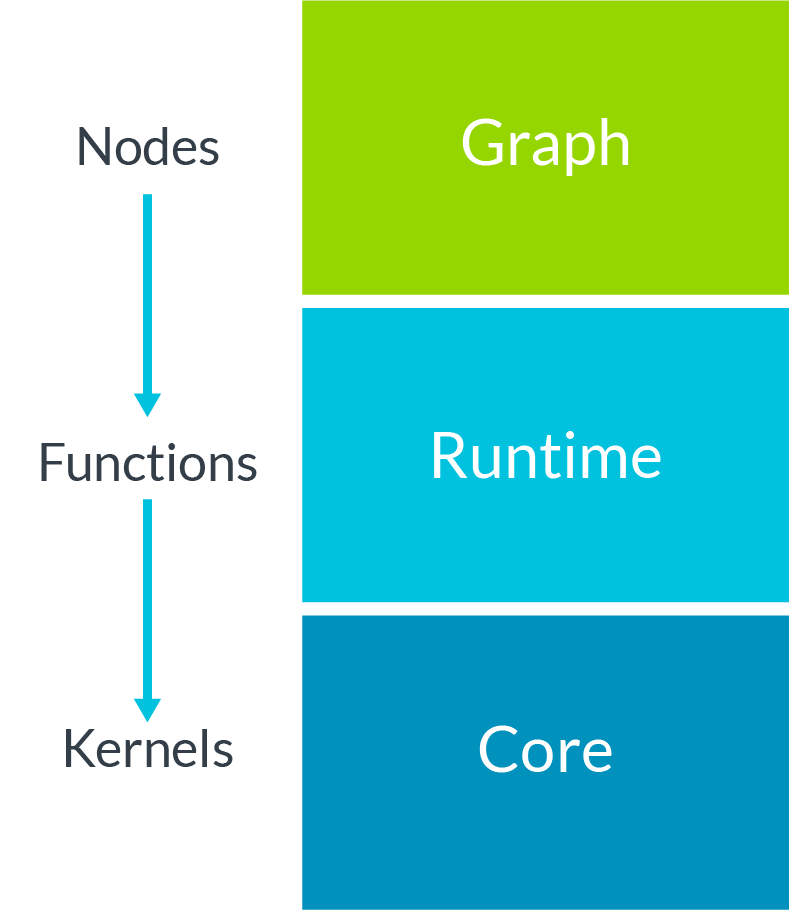 Block diagram showing computation blocks core, runtime, and graph
