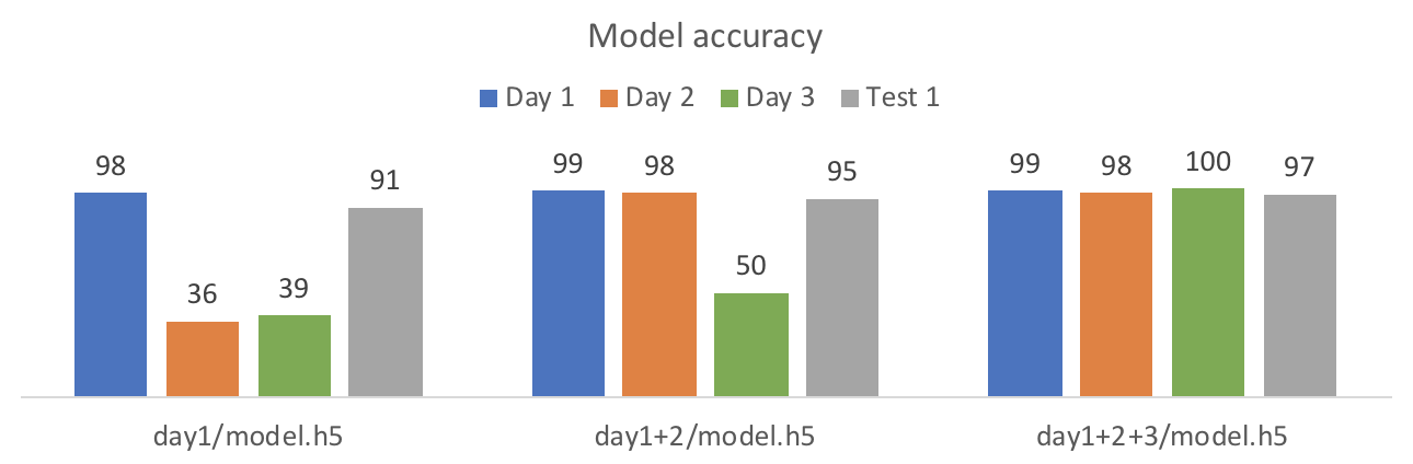 simple bar chart comparing accuracy of all three days against the test data